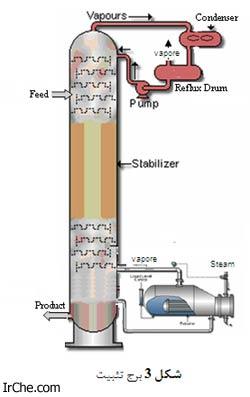 تثبیت میعانات گازی